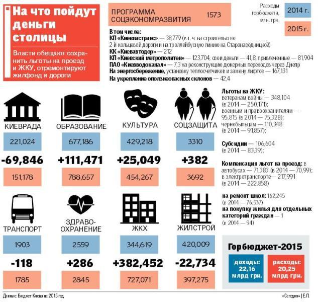 Бюджет Киева-2015: на что в столице будут тратить деньги