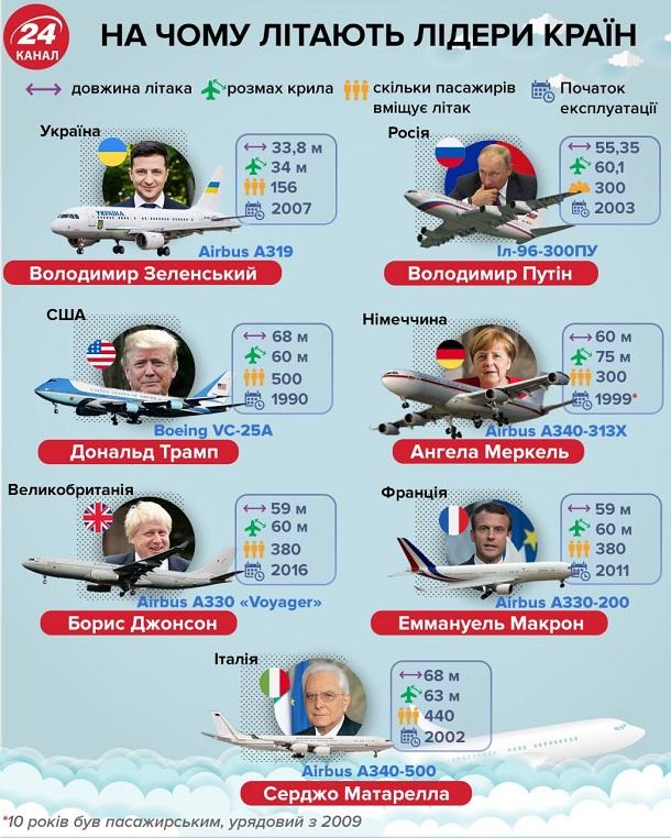 Самолеты лидеров разных стран