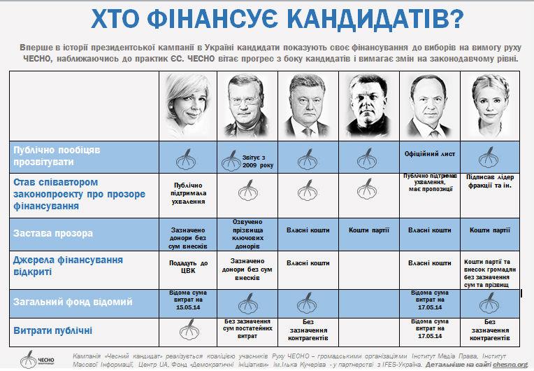 Источники финансирования кандидатов в президенты
