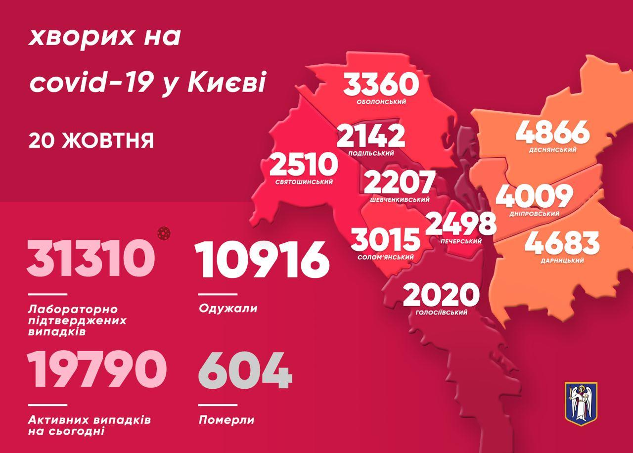 Коронавирус в Киеве 20.10.2020: Статистика по районам