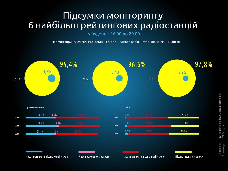 Украинский язык в радиоэфире