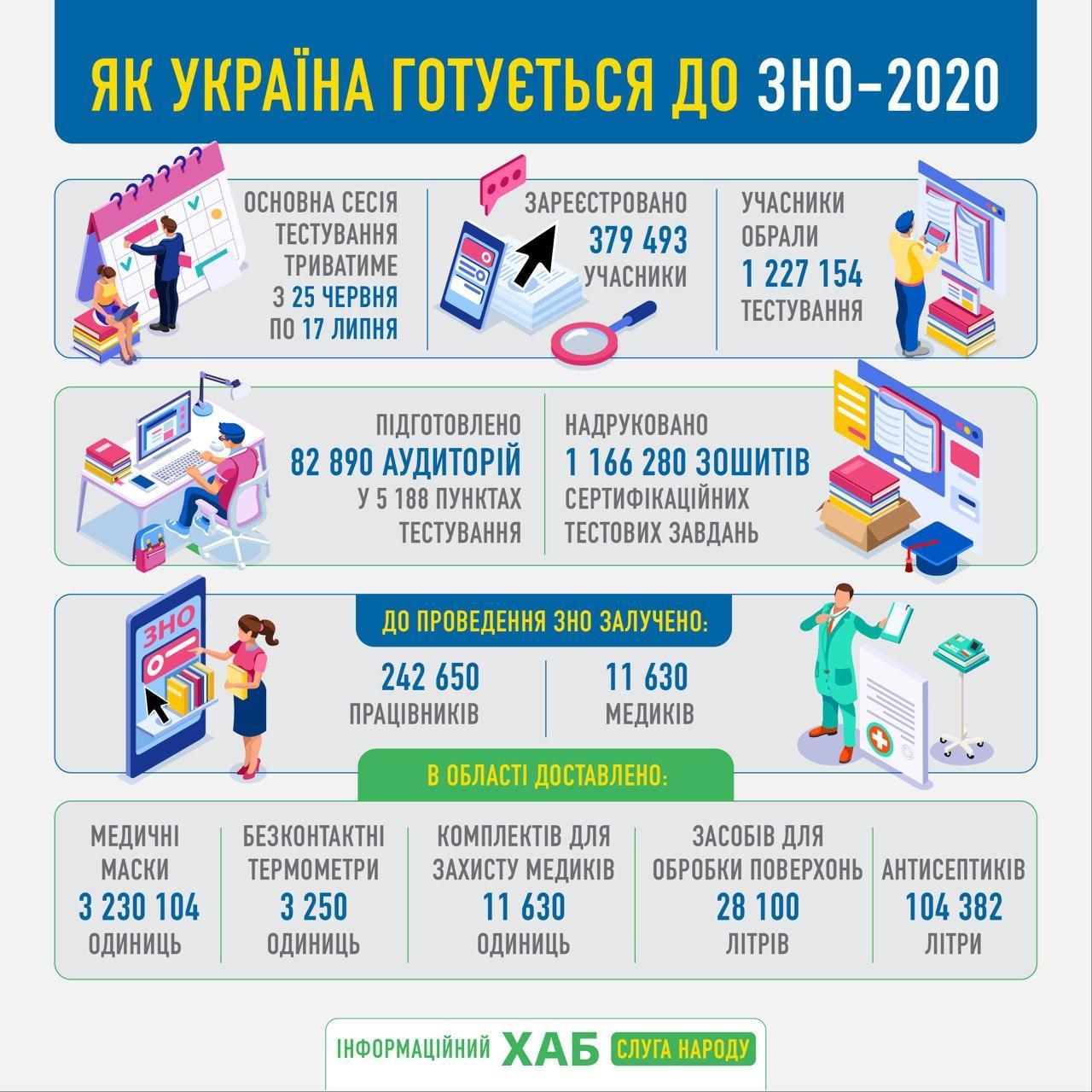 ВНО-2020: Известно, как готовятся власти