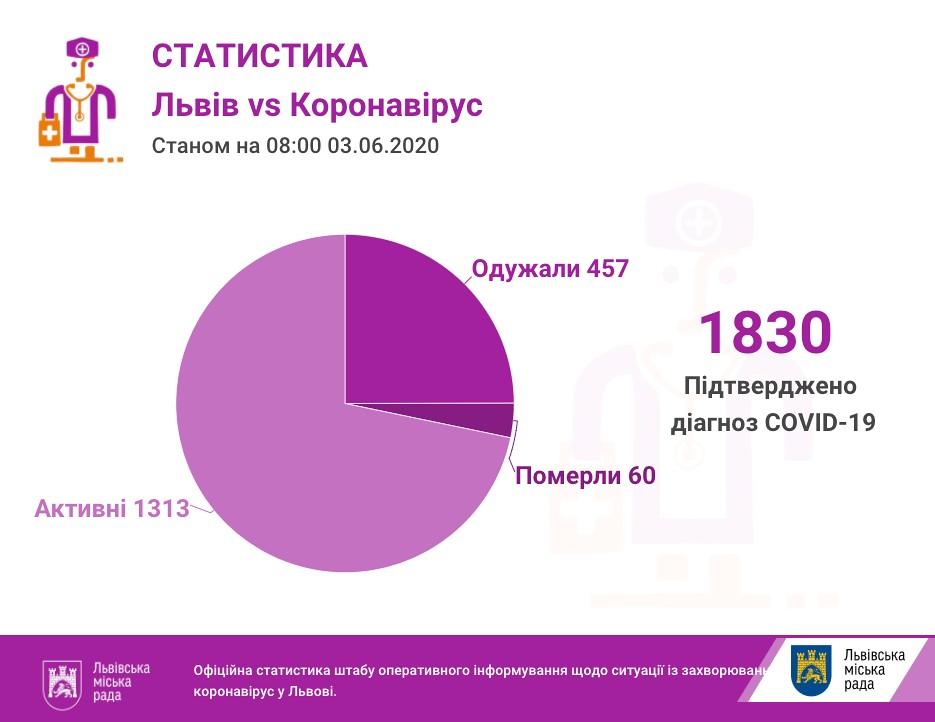 Число инфицированных во Львовской области