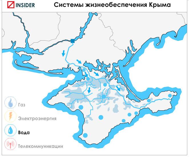 Обеспечение водой Крыма