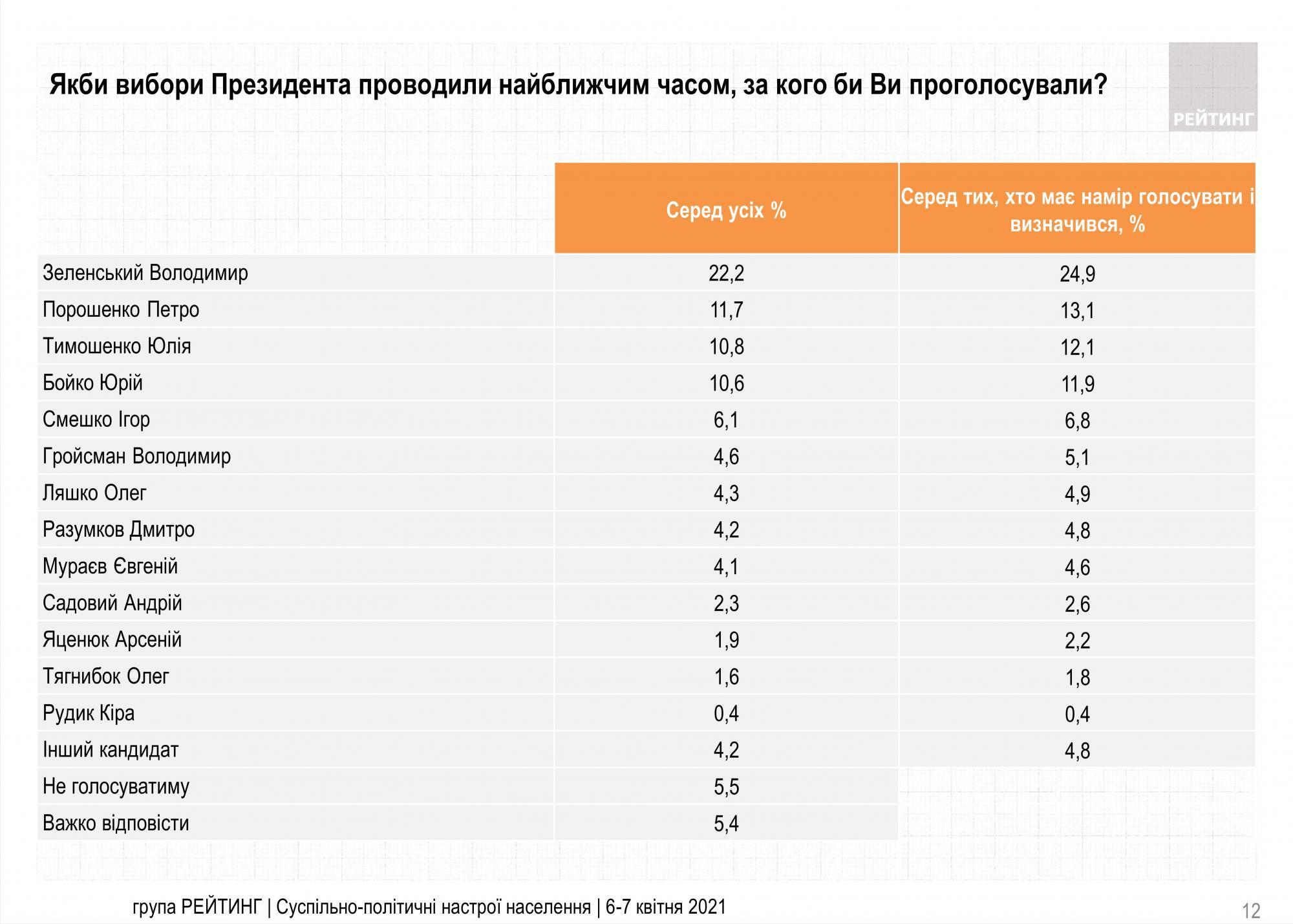 Новый президентский рейтинг: За кого бы голосовали в апреле2