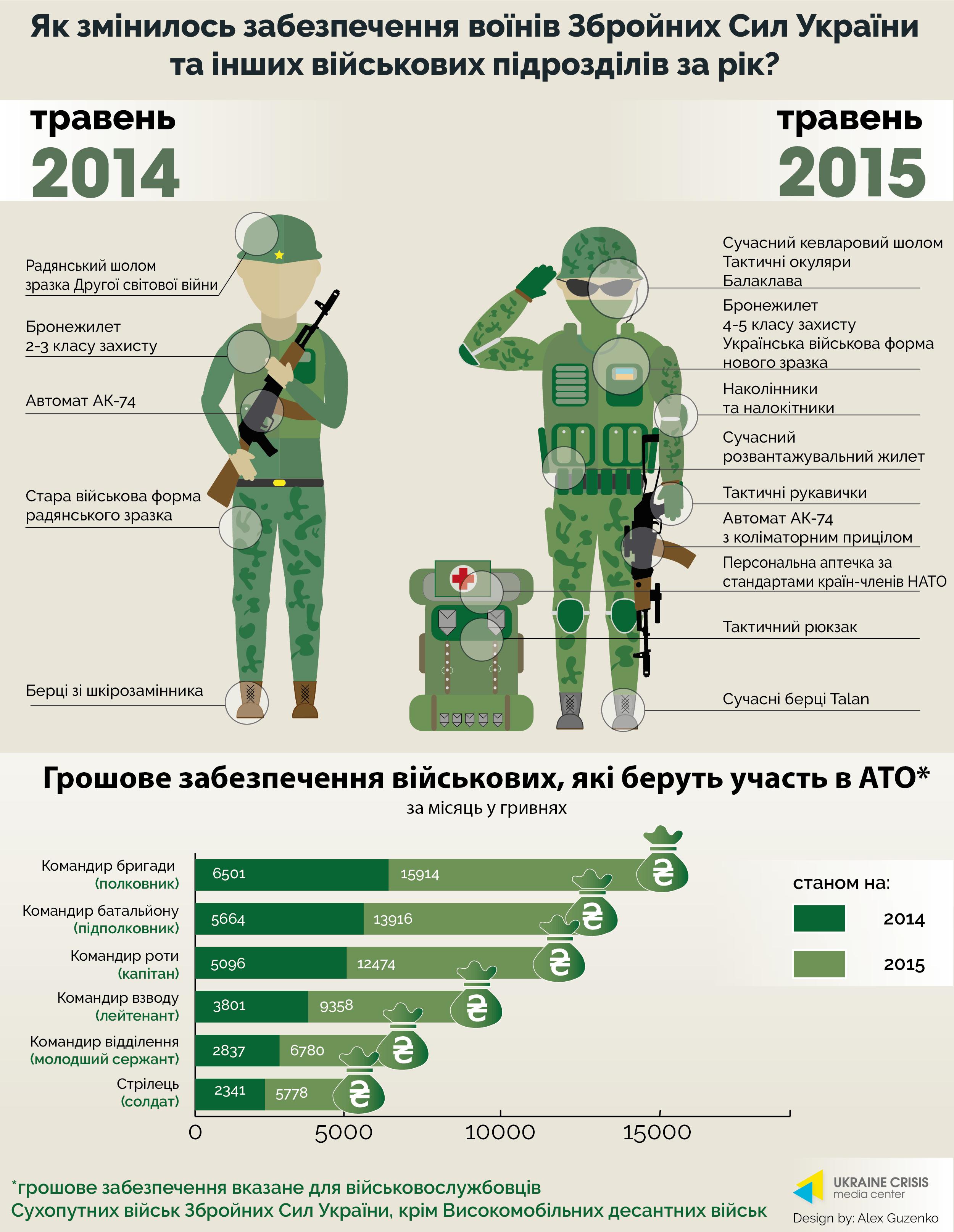 Разница в обеспечении солдат очевидна