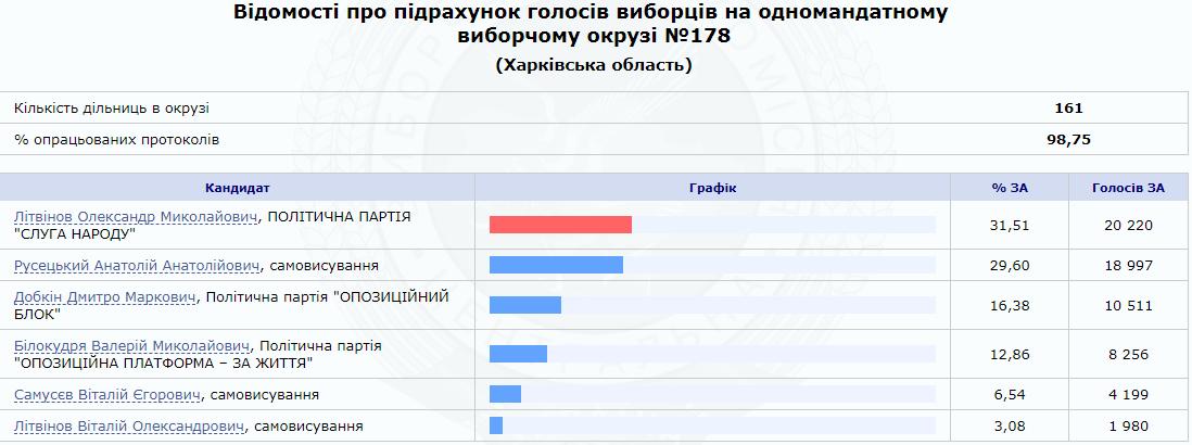 Предварительные результаты голосования на 178-м избирательном округе - Дмитрий Добкин