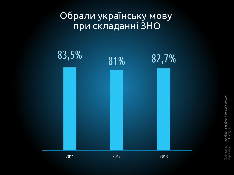 Сколько школьников сдают тесты на украинском