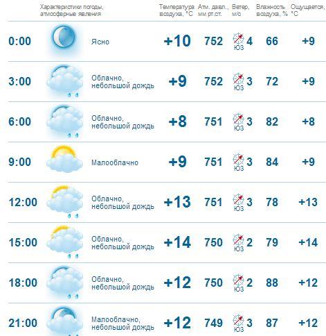 Гисметео погода в барселоне