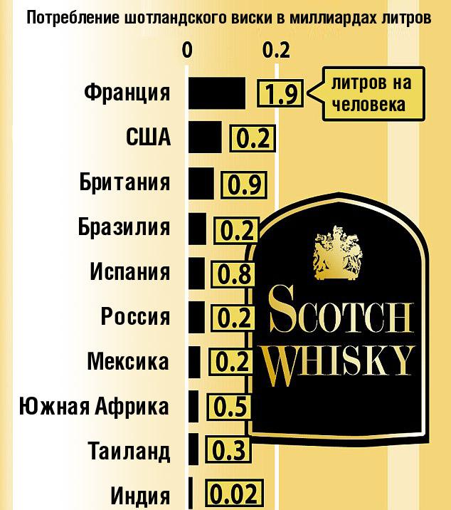 Любители виски