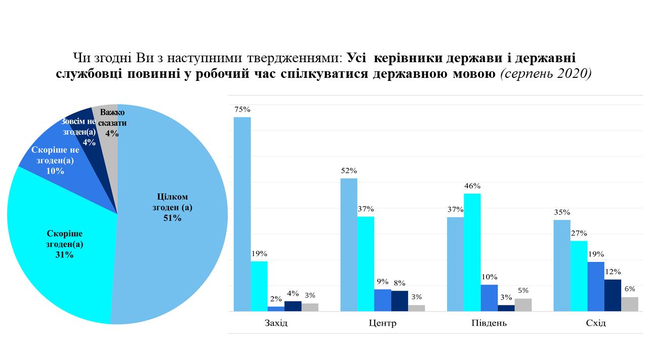 Украинский язык в сфере обслуживания: социологи узнали мнение народа3