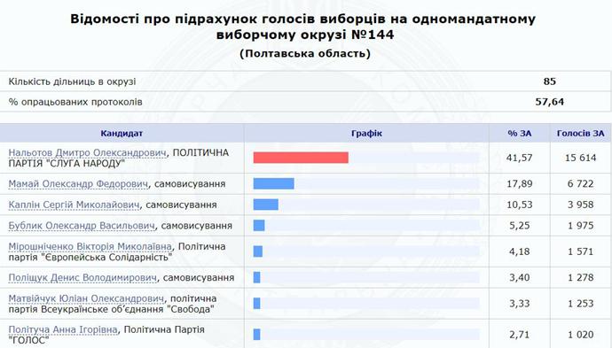 Предварительные результаты ЦИК