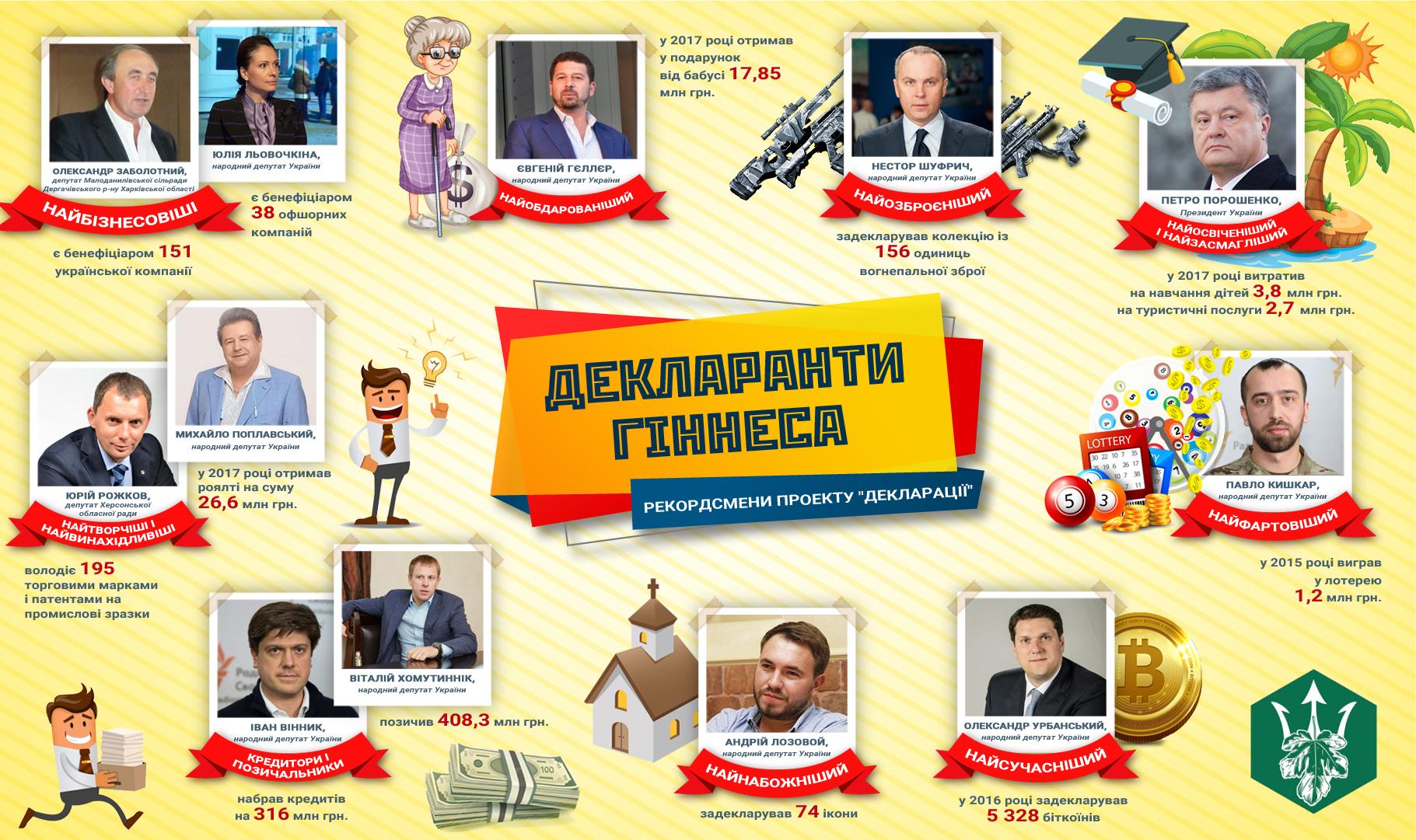 Анализ е-деклараций украинских чиновников