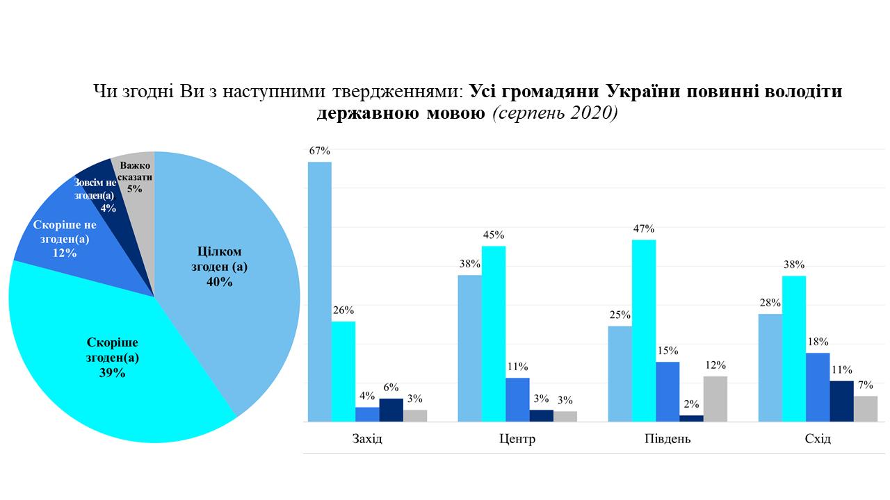 Украинский язык в сфере обслуживания: социологи узнали мнение народа2