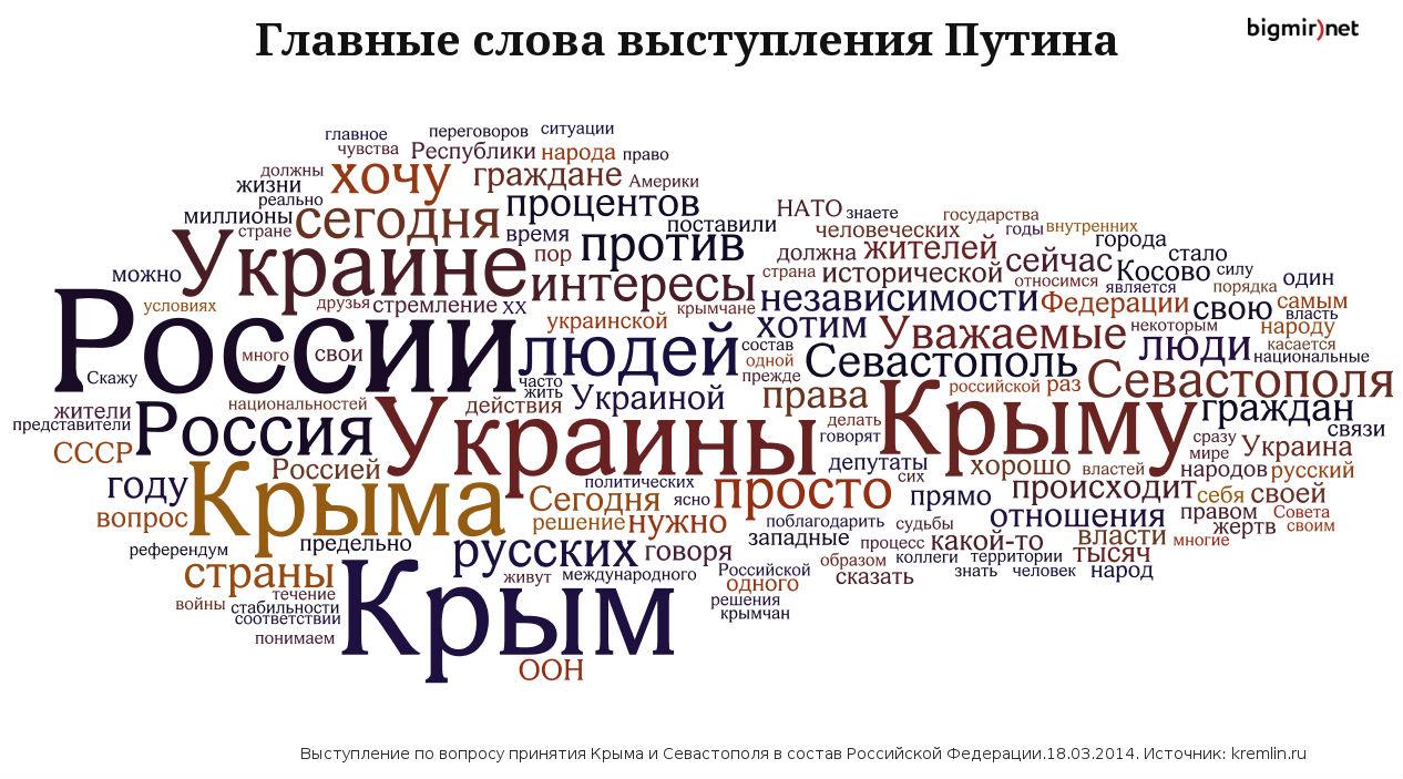 Выступление Путина 18 марта