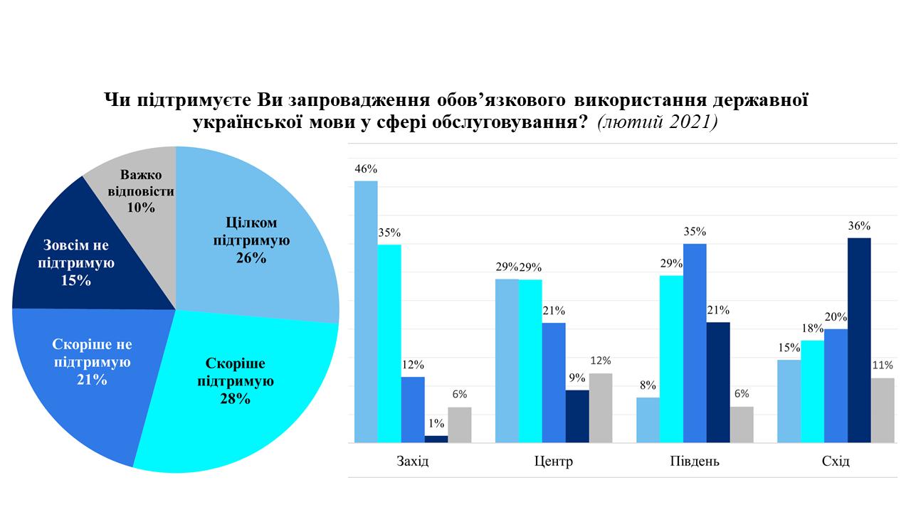 Украинский язык в сфере обслуживания: социологи узнали мнение народа1