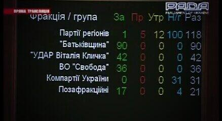 Результаты голосования за проект постановления об отставке правительства