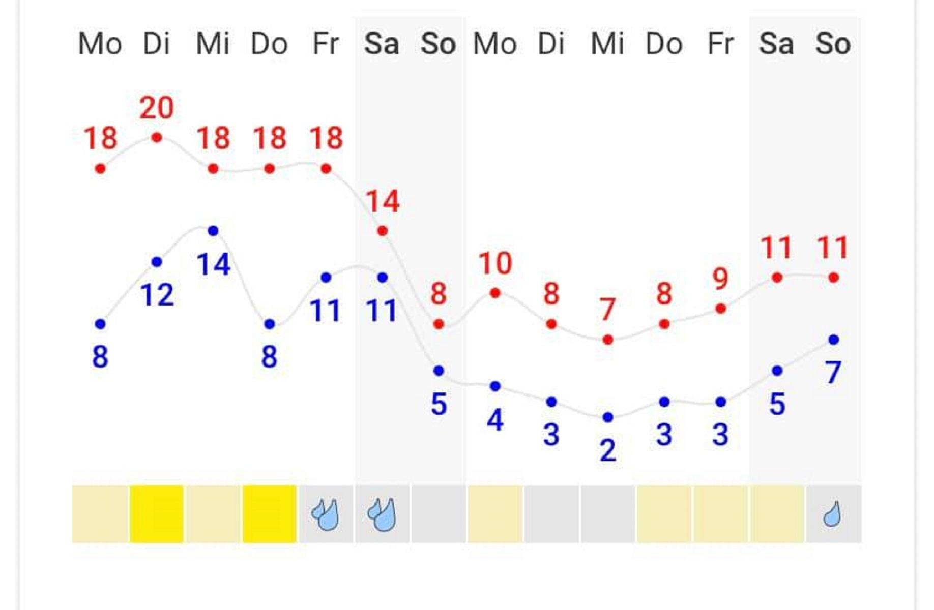 Диаграмма погоды в Киеве