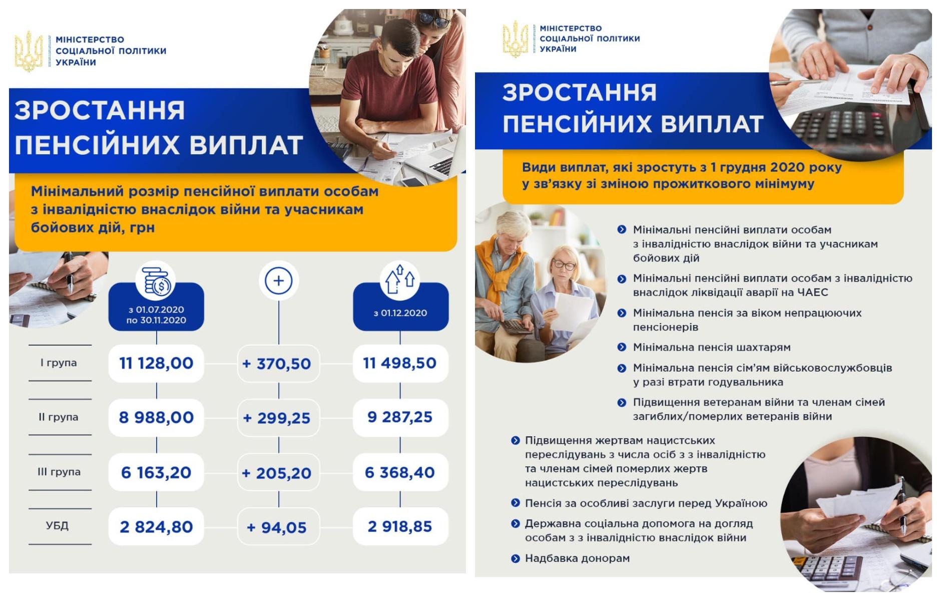 Инфографика увеличения пенсий
