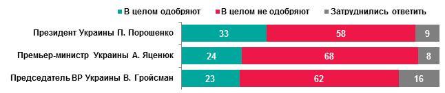 Отношение к лидерам Украины