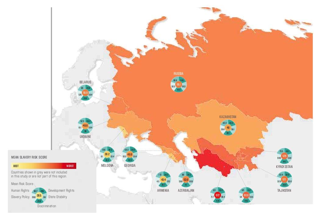 В Украине рабов меньше, чем в России