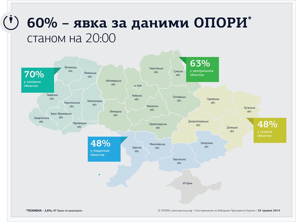 Явка на выборах президента Украины 2014. На Западе - 70%