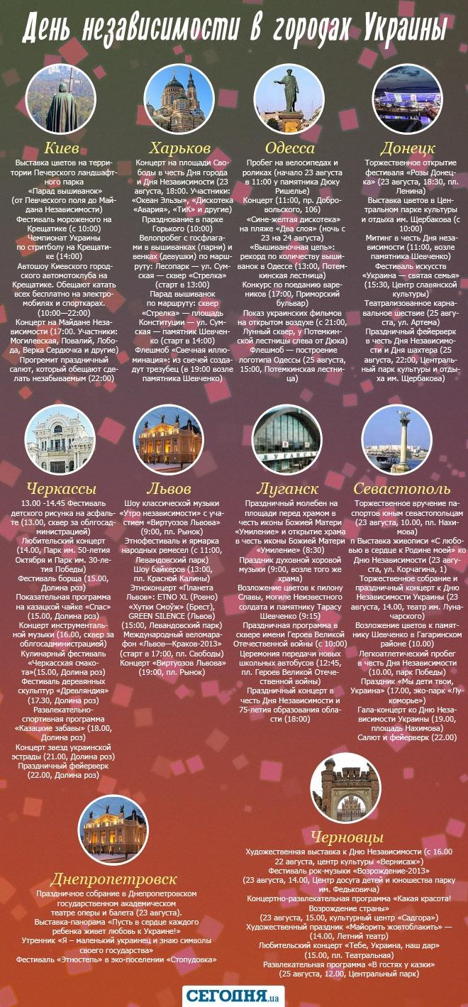 День Независимости в городах Украины (ИНФОГРАФИКА)