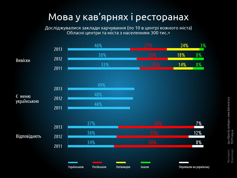 Украинский язык в кафе и ресторанах