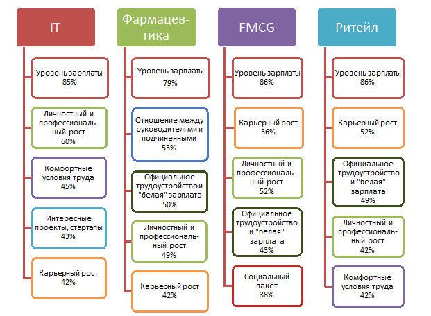 ТОП-5 факторов, которые являются самыми важными при выборе работодателя для разных отраслей