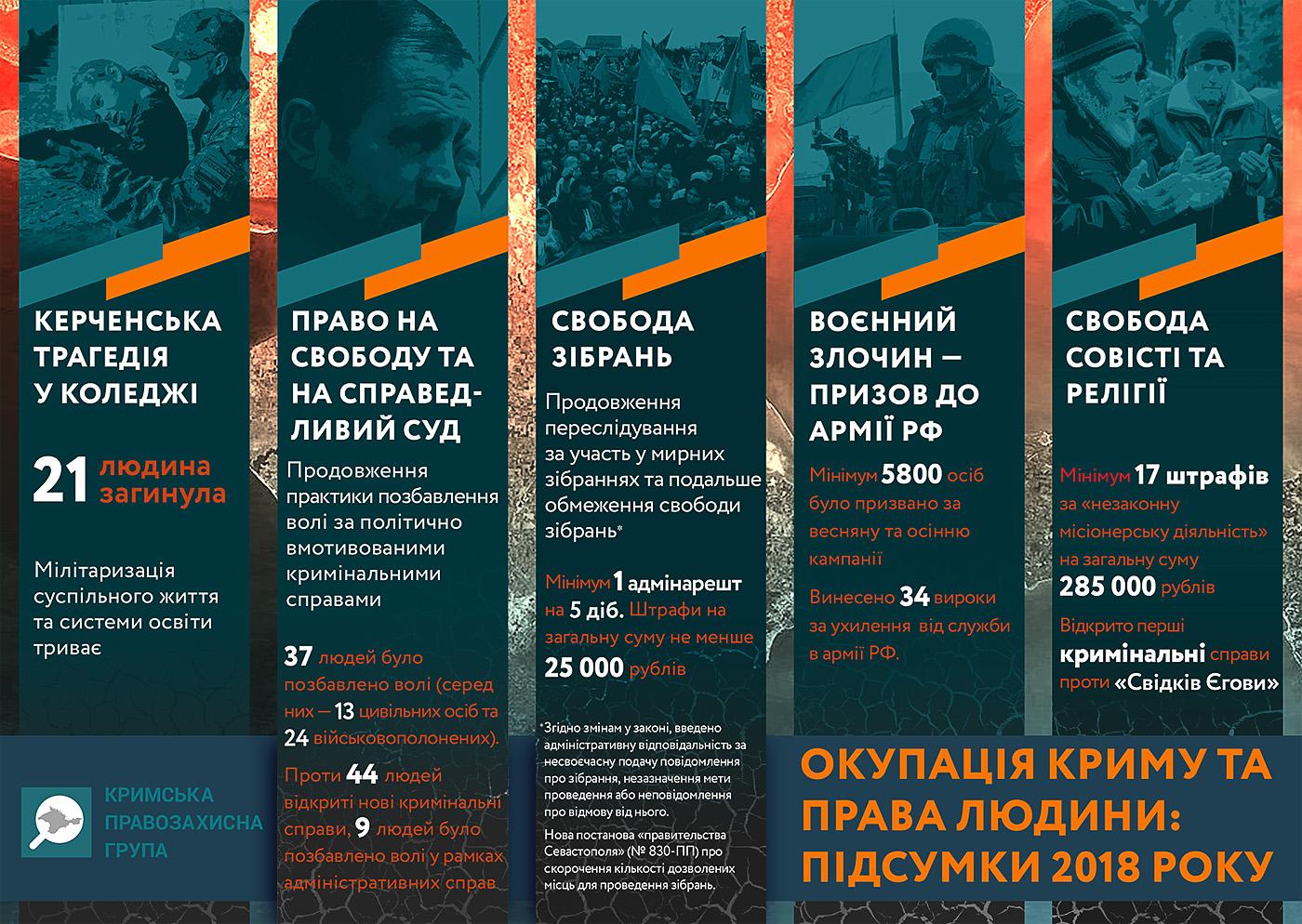 В Крыму продолжали нарушать право на свободу собраний и религии