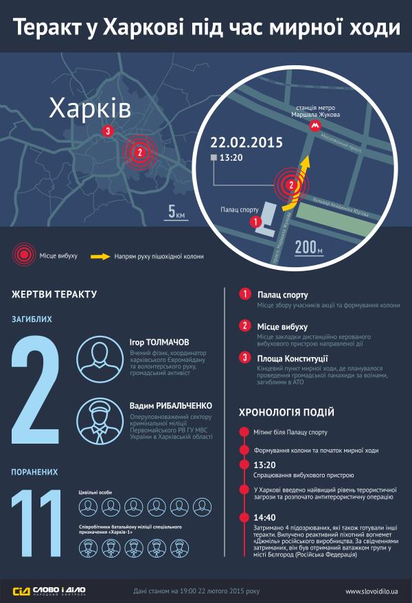 Теракт в Харькове - инфографика