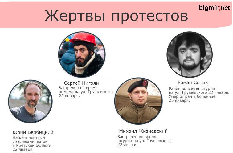 Первые жертвы протестов