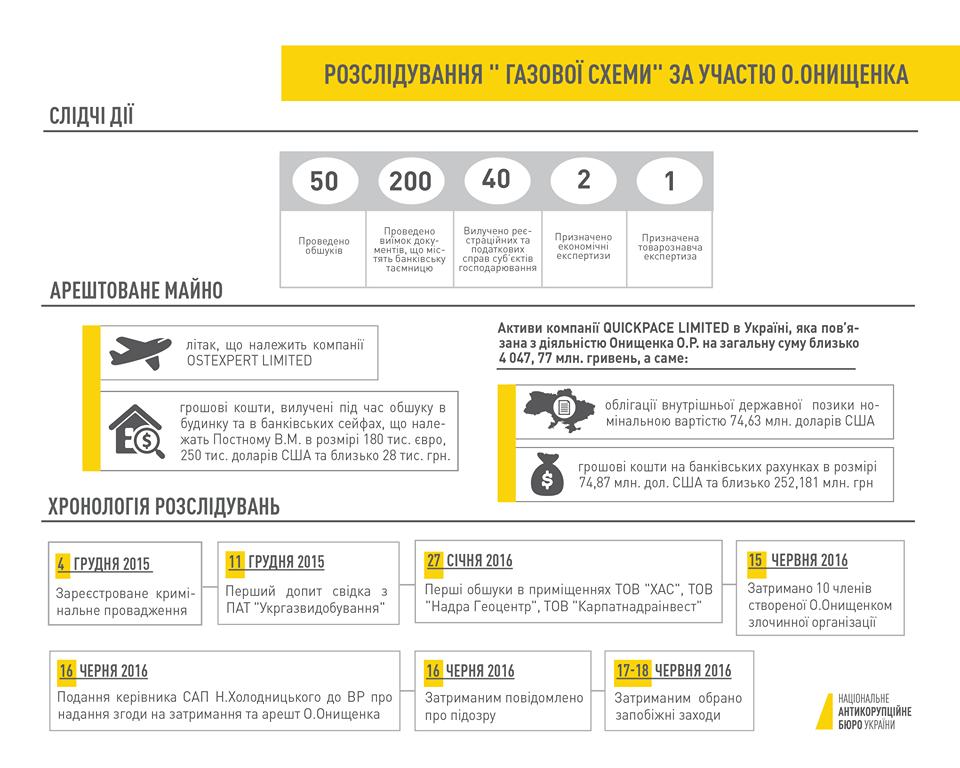 У народного депутата Онищенко арестовали 4 млрд грн насчетах исамолет