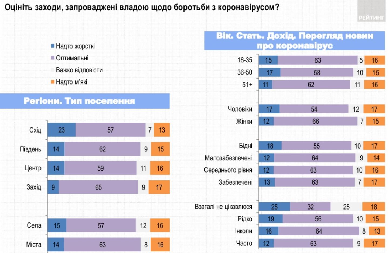 Опрос: Оцените действия властей по борьбе с коронавирусной инфекцией (по регионам, полу и возрасту)