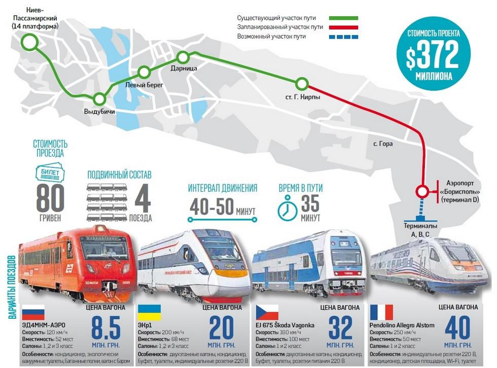 """Проект """"воздушного экспресса"""" в Борисполь возможен только в формате """"легкого метро"""", - министр Омелян - Цензор.НЕТ 4720"""