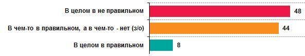 Отношение к развитию Украины