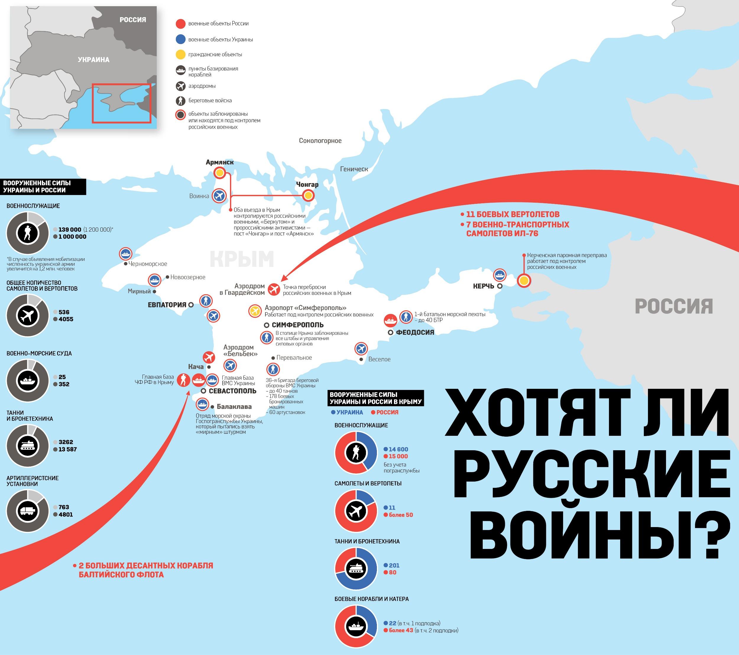 Ввод российских войск в украину силы