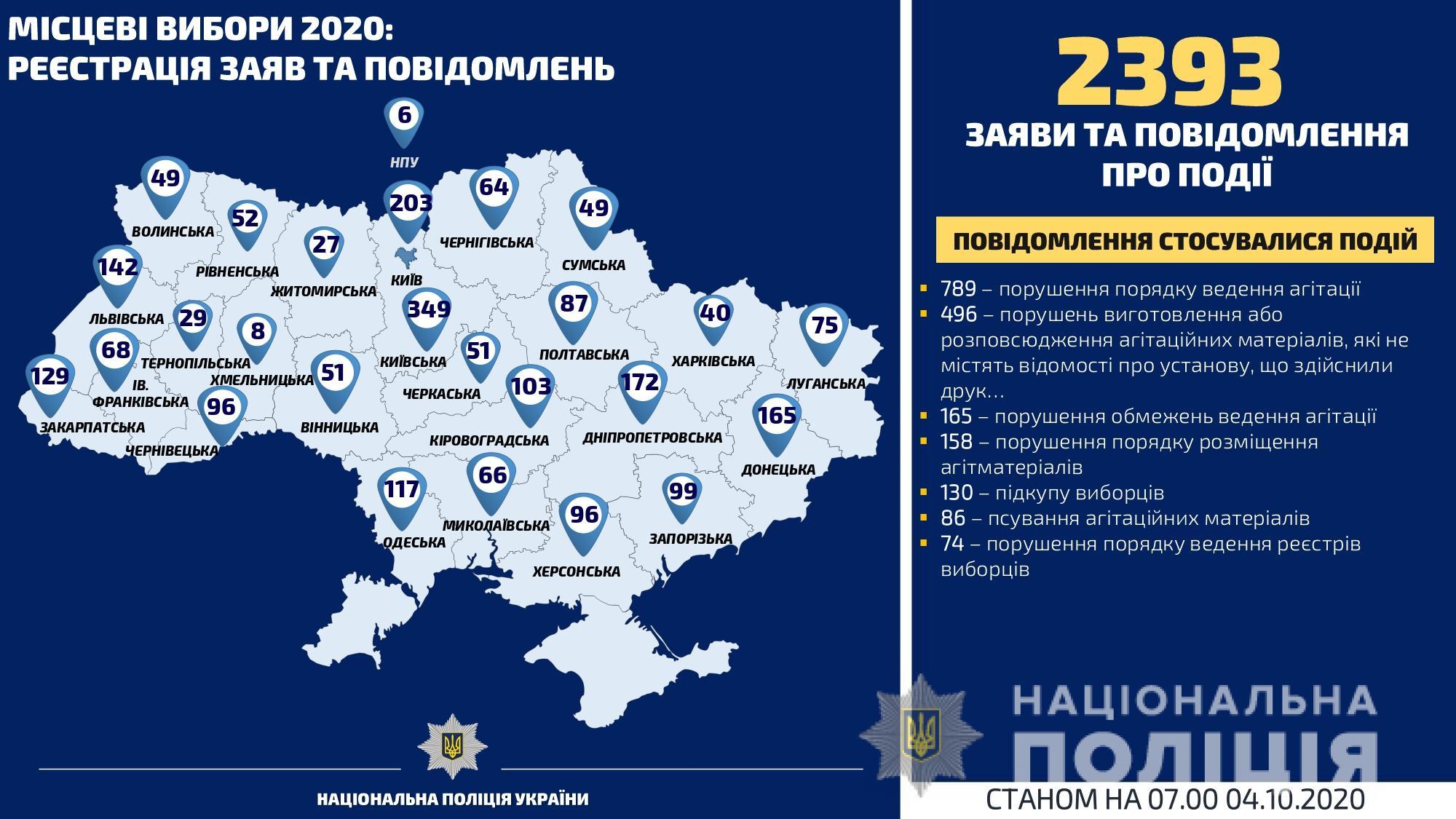 В полицию поступило 2 393 заявления о нарушениях