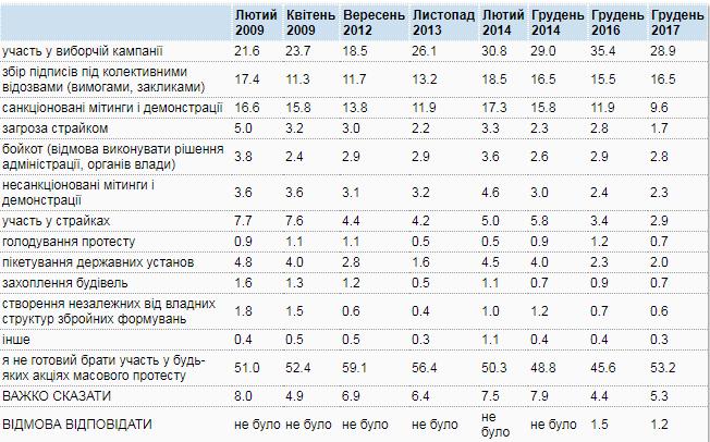 Динамика за 2009 -2017 гг.