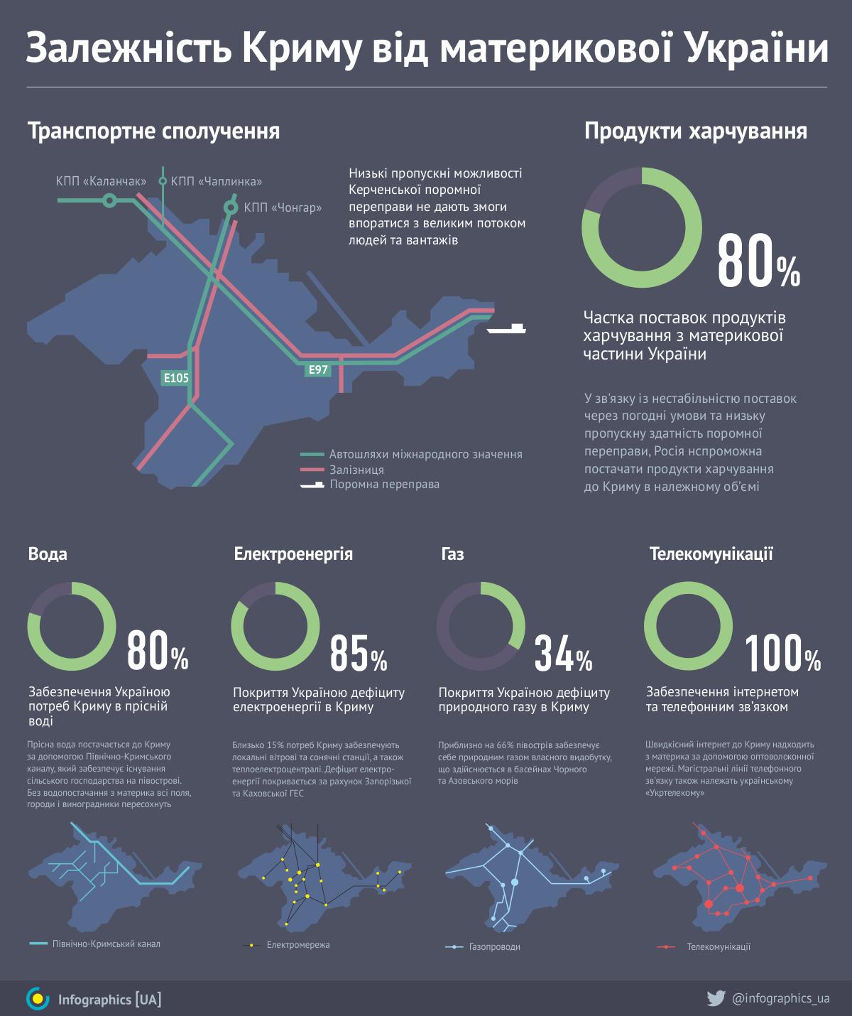 Украине не нужны дополнительные поставки российского газа, - Демчишин - Цензор.НЕТ 2162