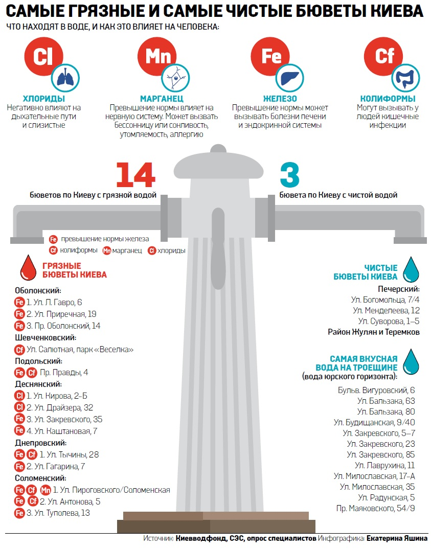 Самые грязные и чистые бюветы Киева (Инфографика)