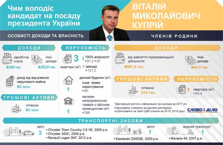 Депутат продал имущества на 3 млн грн и хранит столько же наличкой
