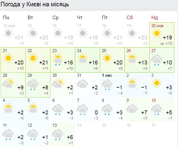 Прогноз погоды на ближайший месяц в Киеве
