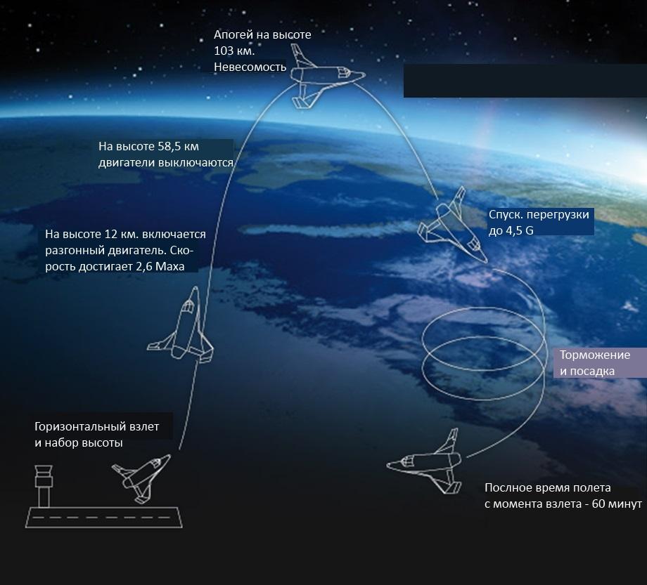 Схема полета украинских космических туристов