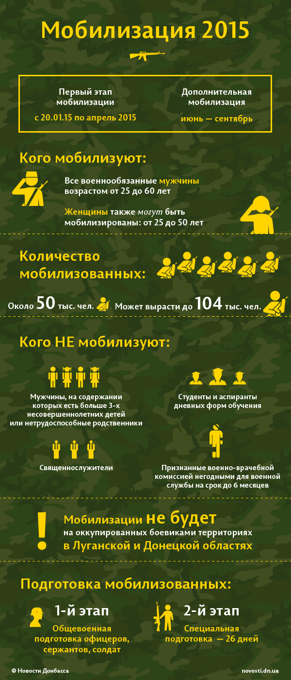 Армия военкомат
