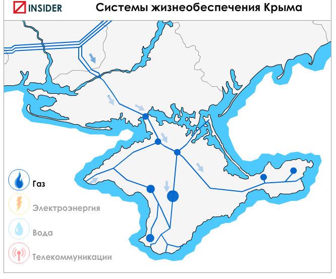 Обеспечение газом Крыма