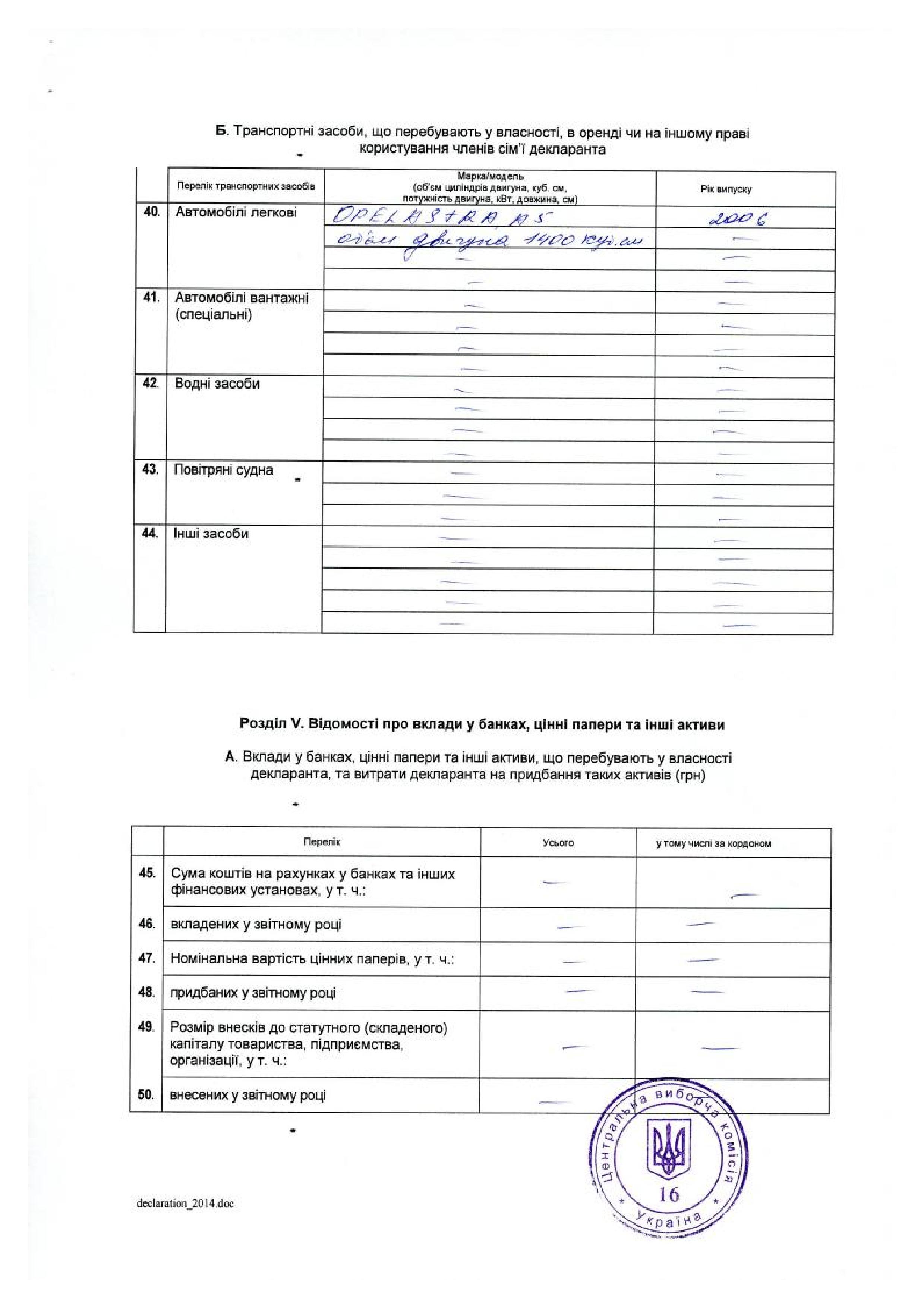 Декларация о доходах Дмитрия Яроша за 2013 год