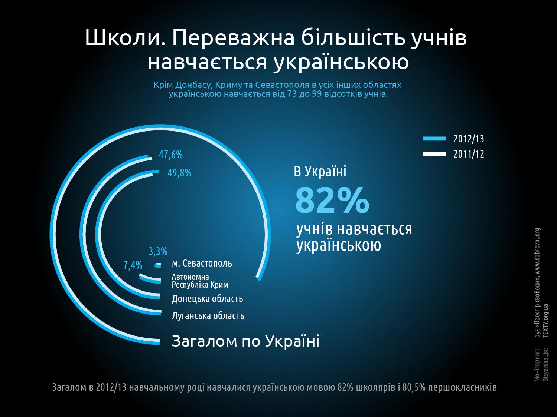 Сколько школьников учатся на украинском языке