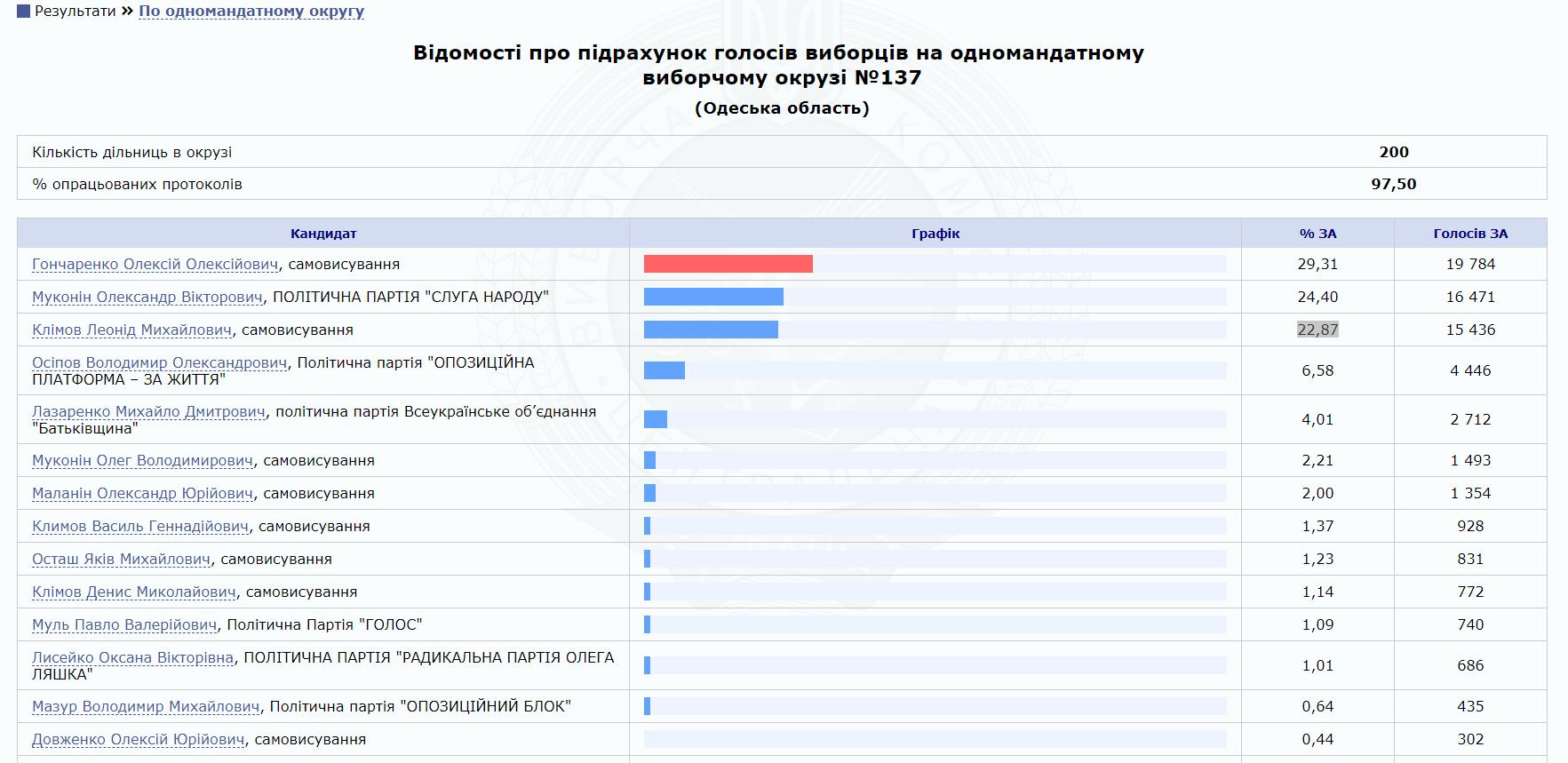 Результаты голосования на 137 избирательном округе