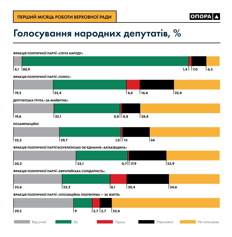 Общая статистика голосований по фракциям